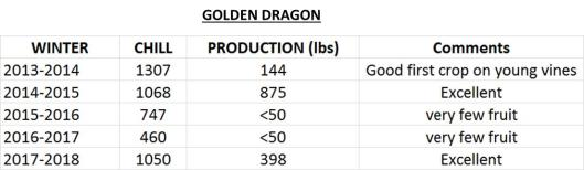 golden dragon data